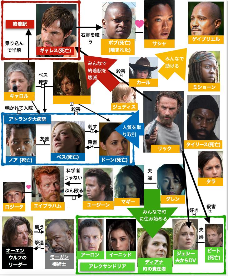 ウォーキング・デッドシーズン5相関図