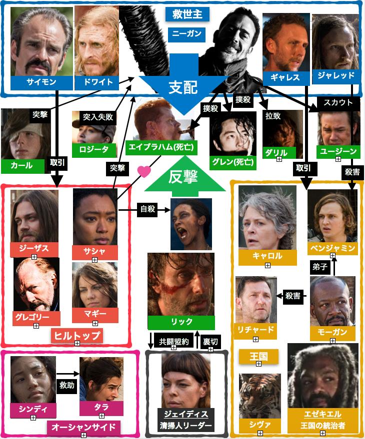ウォーキング・デッドシーズン7相関図